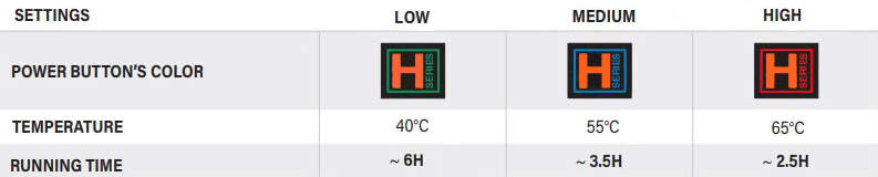 Table showing battery runtime on different heating settings for gloves