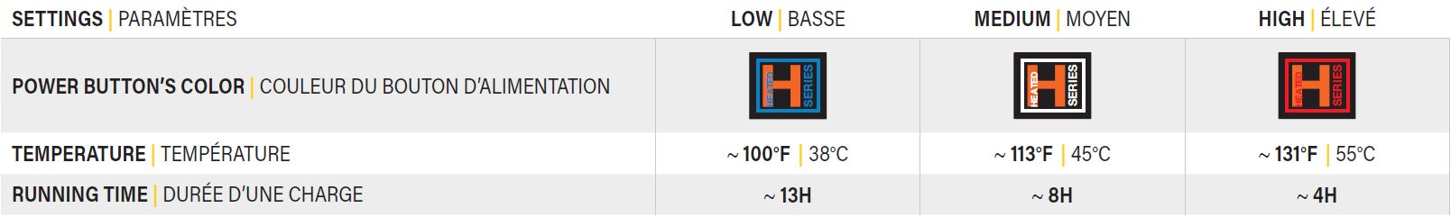 Table showing battery runtime on different heating settings for hoodies