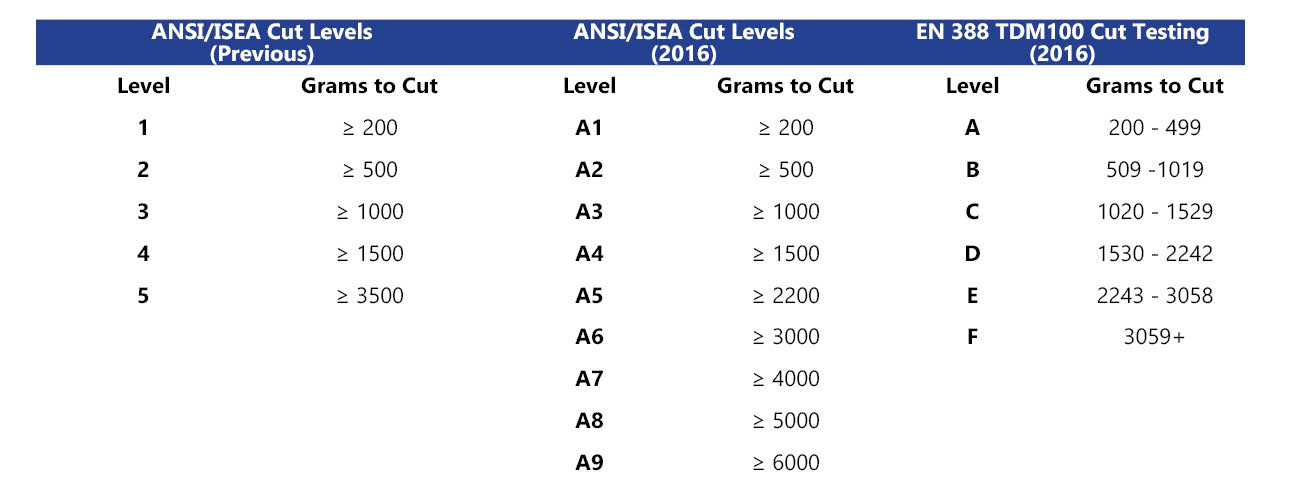 Comparison of ANSI 105 Old/New vs EN 388 Grams to Cut