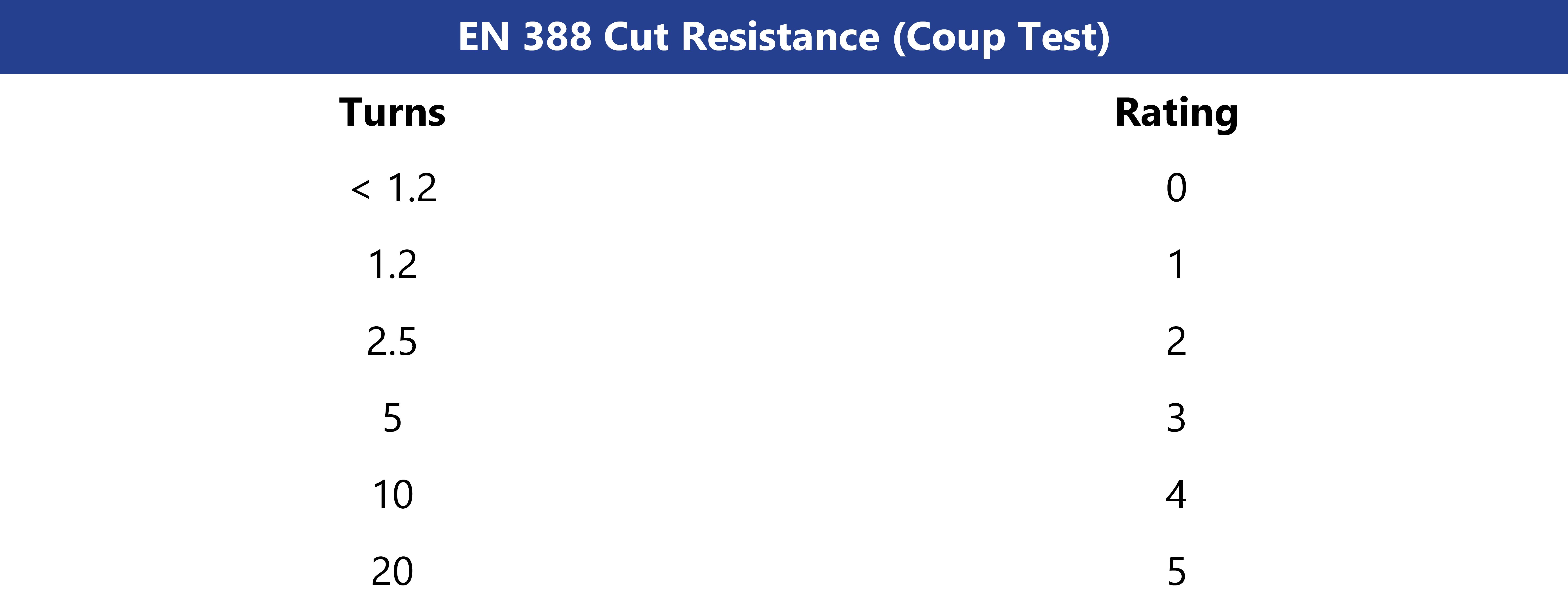 EN 388 Abrasion Testing Scoring
