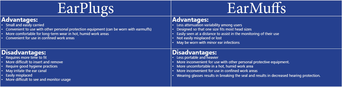 advantages and disadvantages of choosing earmuffs over earplugs and visa versa to determine which is best for you