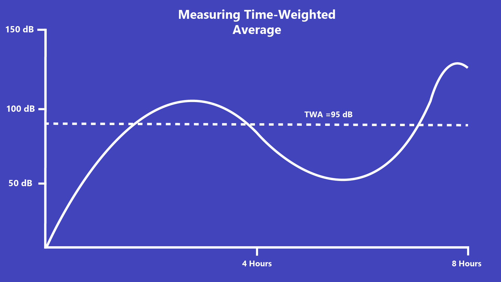 graphic display of sound measurement used to create a time-weighted average noise exposure on a jobsite