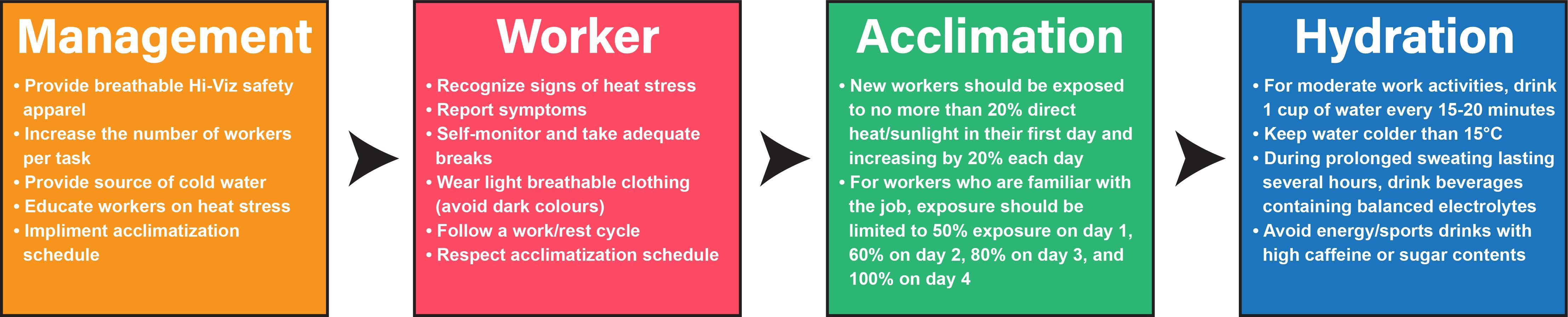 There are 4 controls that prevent heat stress: proper management of workforce, workers identifying signs of heat stress, proper acclimation, and hydration