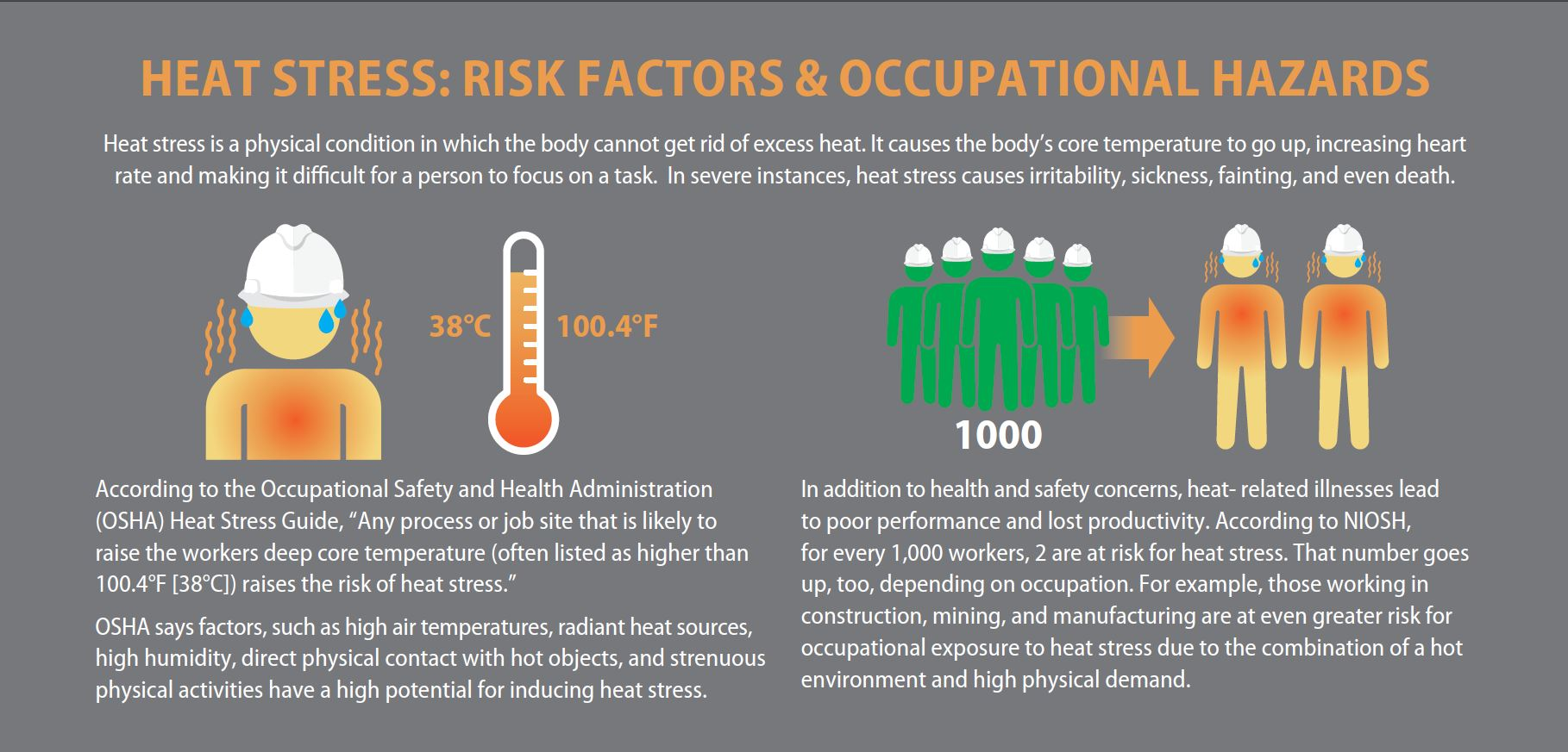 infographic showing the risk factors and occupational hazards associated with heat stress