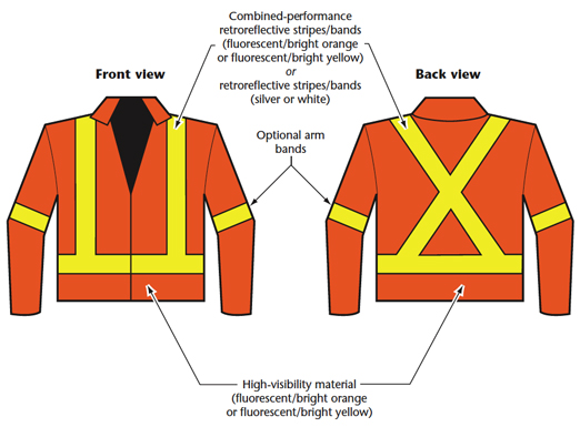 this image provides a breakdown of the specifications of CSA class 2 high visibility safety apparel specifically for jackets