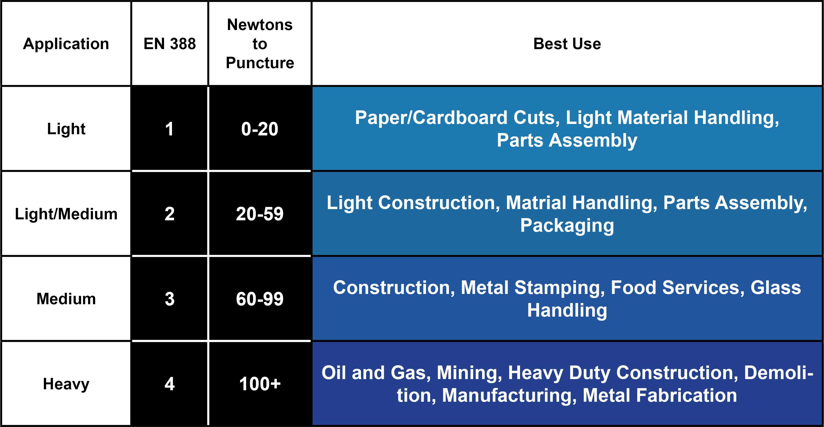 this image provides a breakdown of how many newtons of force are needed to puncture a glove